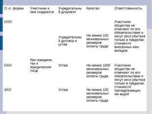 О.-п. формаУчастники и кем создаютсяУчредительный документКапитал Ответст
