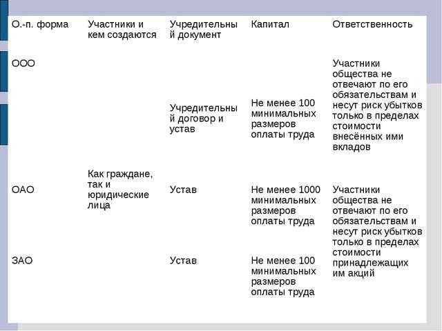 О.-п. формаУчастники и кем создаютсяУчредительный документКапитал Ответст...