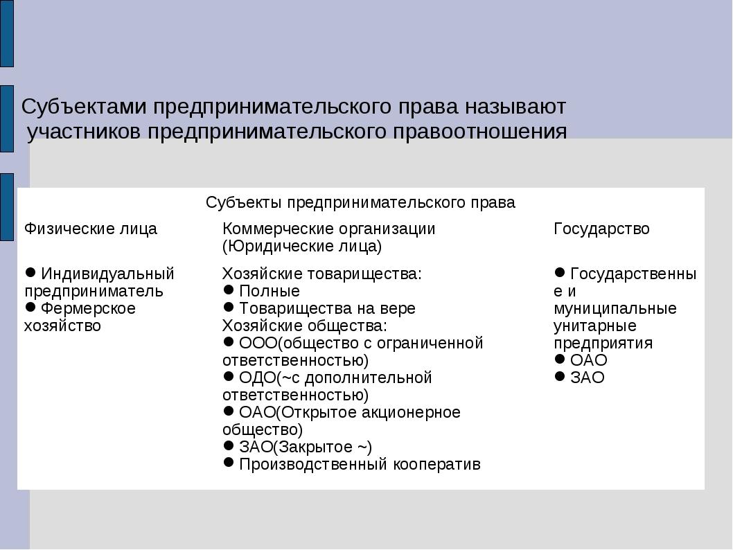 Субъектами предпринимательского права называют участников предпринимательског...
