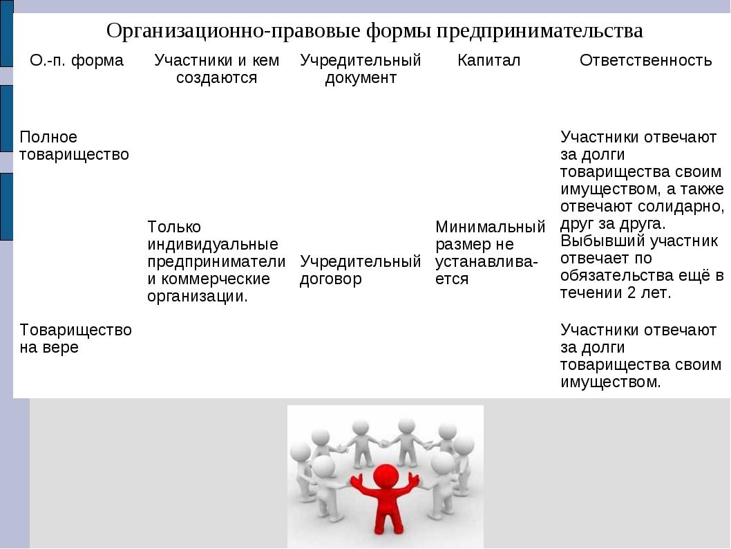 Организационно-правовые формы предпринимательства О.-п. формаУчастники и ке...