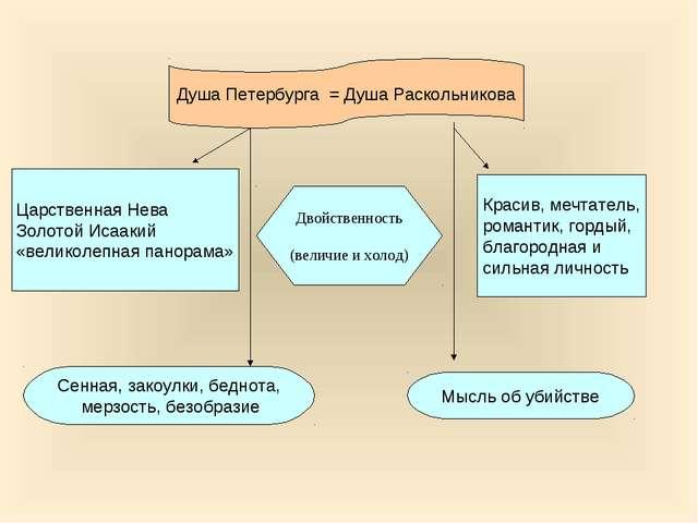 Душа Петербурга = Душа Раскольникова Сенная, закоулки, беднота, мерзость, без...