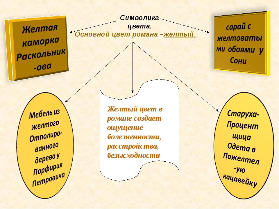 Символика цвета. Основной цвет романа –желтый. Желтый цвет в романе создает о...