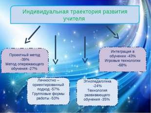 Индивидуальная траектория развития учителя Проектный метод -39% Метод опережа