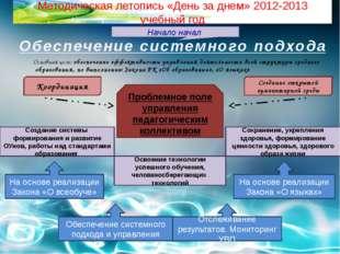 Методическая летопись «День за днем» 2012-2013 учебный год Начало начал Обесп