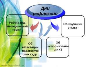 Работа над методической темой Дни рефлексии Об аттестации педагогических кад