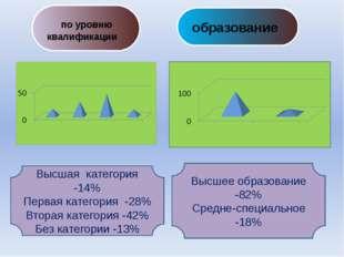 по уровню квалификации Высшая категория -14% Первая категория -28% Вторая ка