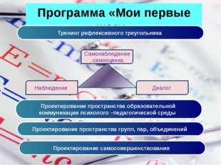 Программа «Мои первые шаги» Тренинг рефлексивного треугольника Самонаблюдение