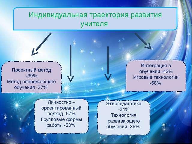 Индивидуальная траектория развития учителя Проектный метод -39% Метод опережа...