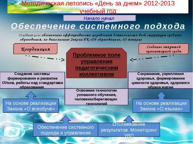 Методическая летопись «День за днем» 2012-2013 учебный год Начало начал Обесп...