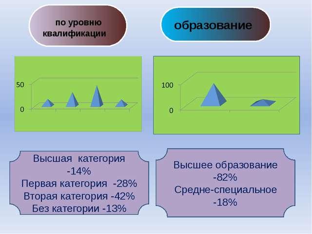 по уровню квалификации Высшая категория -14% Первая категория -28% Вторая ка...