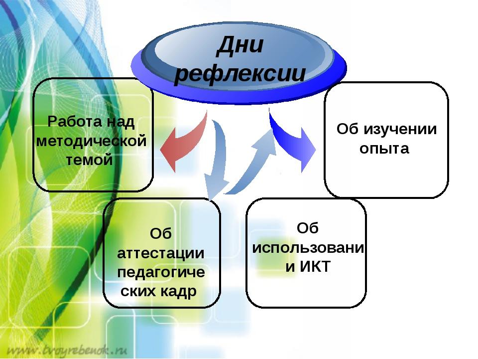 Работа над методической темой Дни рефлексии Об аттестации педагогических кад...