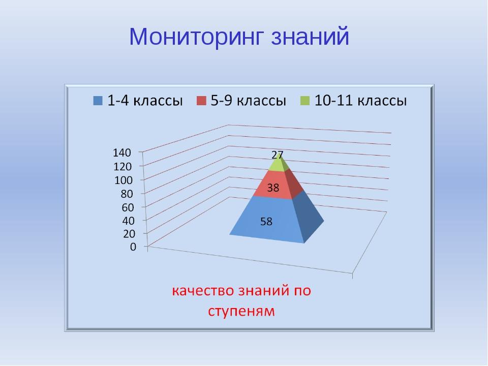 Мониторинг знаний