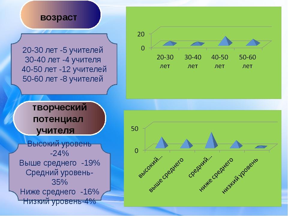 20-30 лет -5 учителей 30-40 лет -4 учителя 40-50 лет -12 учителей 50-60 лет -...