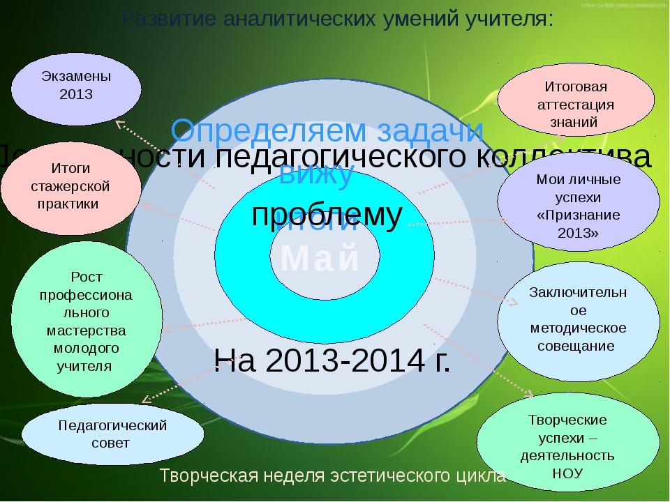 Май итоги Деятельности педагогического коллектива вижу На 2013-2014 г. Опред...