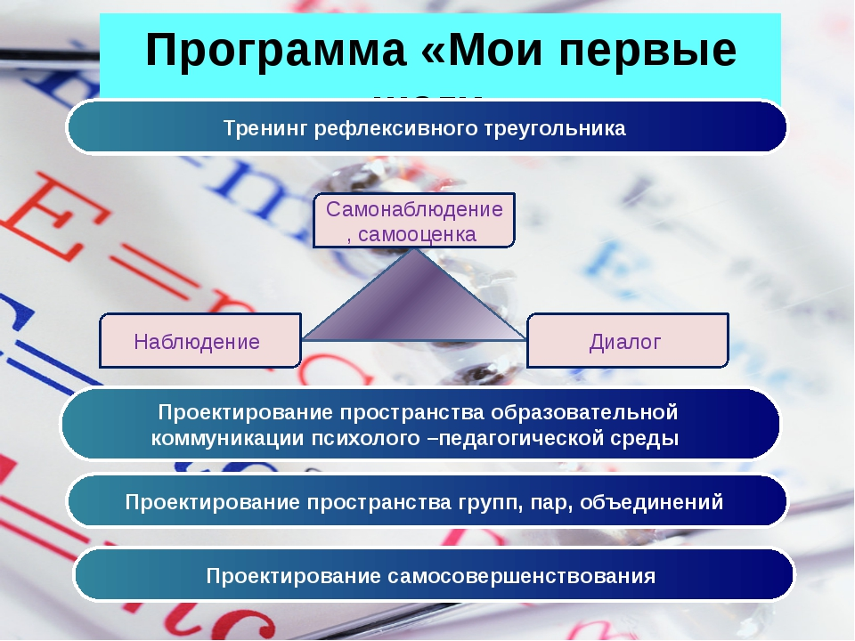 Программа «Мои первые шаги» Тренинг рефлексивного треугольника Самонаблюдение...