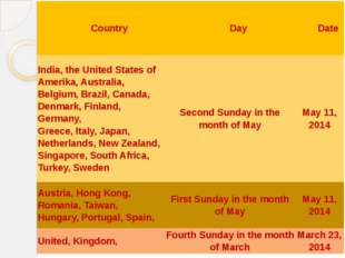 Country Day Date India, the United States ofAmerika, Australia, Belgium, Braz