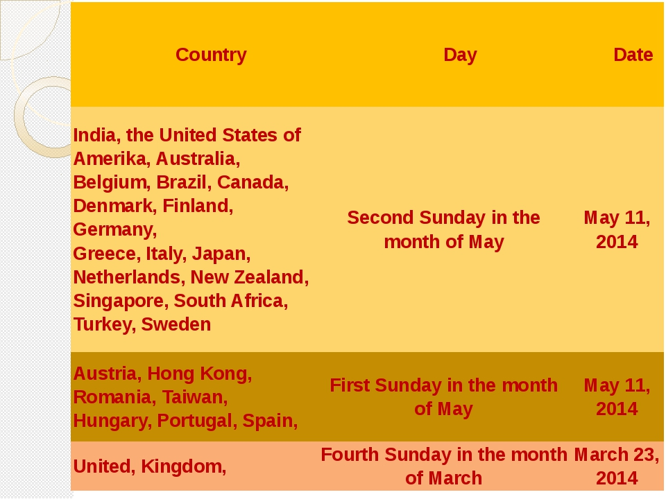 Country Day Date India, the United States ofAmerika, Australia, Belgium, Braz...