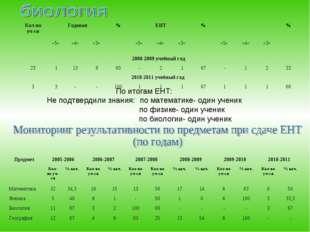 По итогам ЕНТ: Не подтвердили знания:по математике- один ученик  по физике