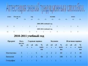 2010-2011 учебный год классКол-во уч-сягодэкзаменитого «5»«4»«3»«5»
