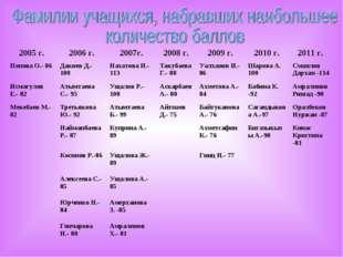 2005 г.2006 г.2007г.2008 г.2009 г.2010 г.2011 г. Попова О.- 86 Дакиев