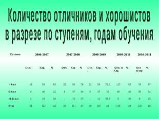 Ступени2006-20072007-20082008-20092009-20102010-2011  Отл.Хор.%Отл.