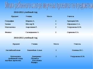 2010-2011 учебный год 2010-2011 учебный год Предмет Ученик  Место Учитель