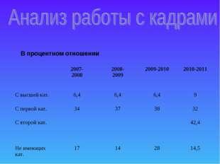 В процентном отношении 2007- 20082008- 20092009-20102010-2011 С высшей ка