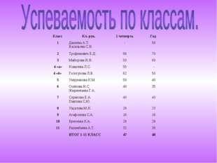 Класс Кл. рук.1 четвертьГод 1Дакиева А.Т. Васильева С.И.-56 2Трофимови