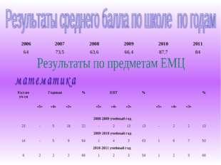 200620072008200920102011 6473,563,666,487,784 Кол-во уч-сяГодовая