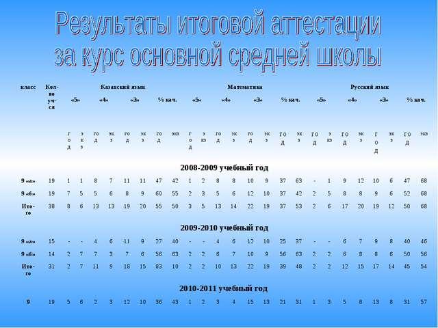 классКол-во уч-сяКазахский языкМатематикаРусский язык «5»«4»«3»% кач....