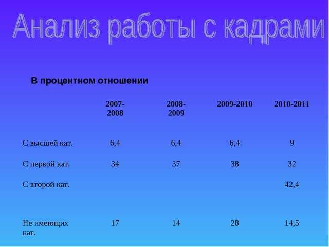 В процентном отношении 2007- 20082008- 20092009-20102010-2011 С высшей ка...