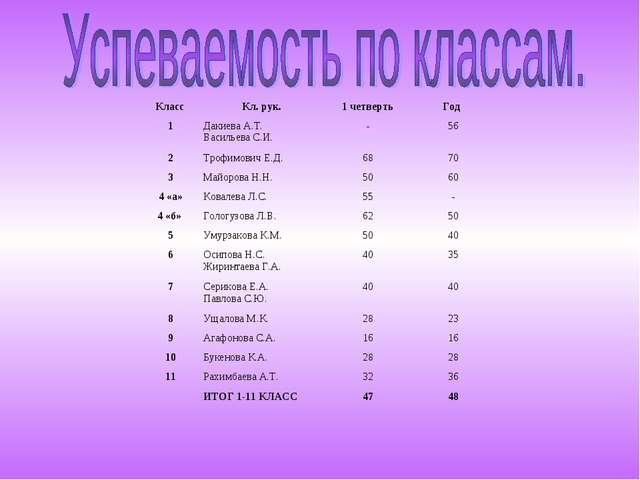 Класс Кл. рук.1 четвертьГод 1Дакиева А.Т. Васильева С.И.-56 2Трофимови...