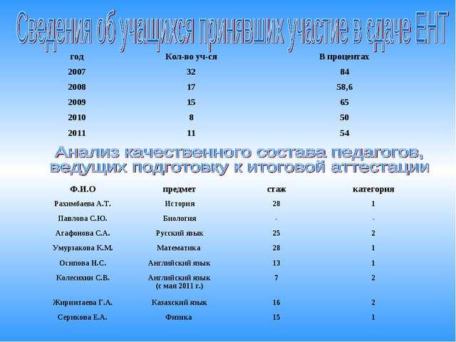 годКол-во уч-сяВ процентах 20073284 20081758,6 20091565 2010850 201...