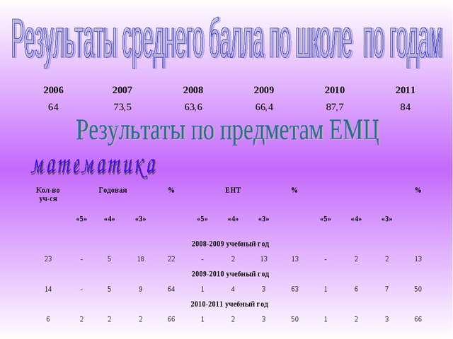 200620072008200920102011 6473,563,666,487,784 Кол-во уч-сяГодовая...
