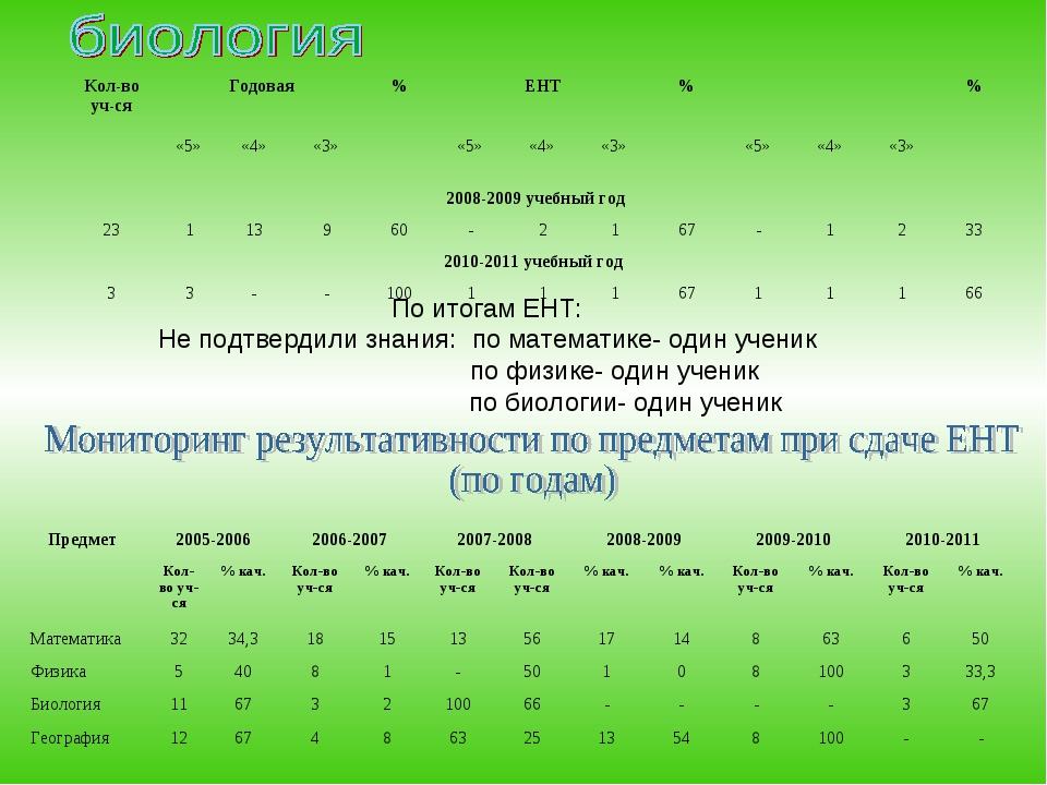 По итогам ЕНТ: Не подтвердили знания:по математике- один ученик  по физике...