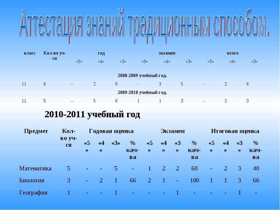 2010-2011 учебный год классКол-во уч-сягодэкзаменитого «5»«4»«3»«5»...