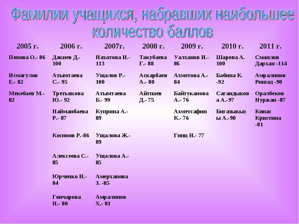 2005 г.2006 г.2007г.2008 г.2009 г.2010 г.2011 г. Попова О.- 86 Дакиев...