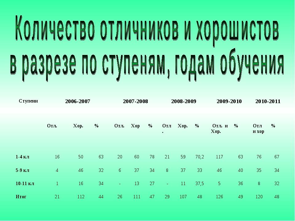 Ступени2006-20072007-20082008-20092009-20102010-2011  Отл.Хор.%Отл....