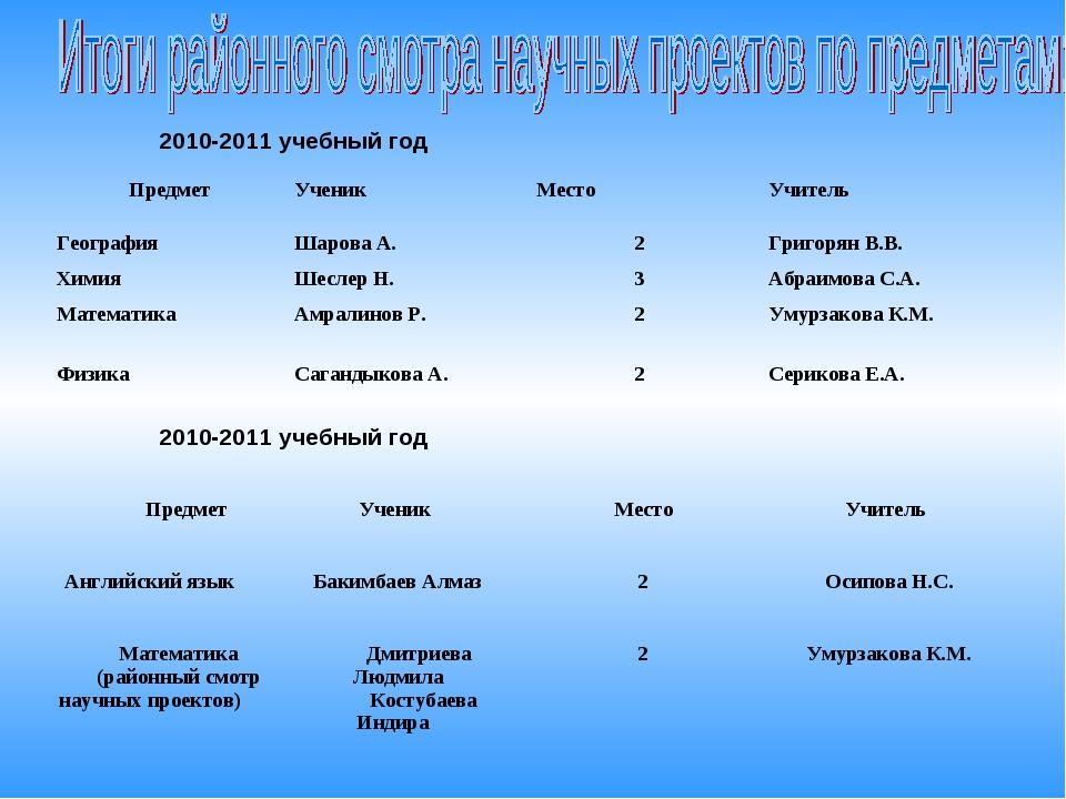 2010-2011 учебный год 2010-2011 учебный год Предмет Ученик  Место Учитель...