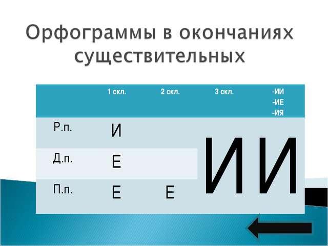 1 скл.2 скл.3 скл.ИИ -ИЕ -ИЯ Р.п.ИИИ Д.п.Е П.п.ЕЕ