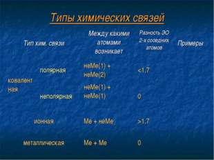 Типы химических связей Тип хим. связиМежду какими атомами возникаетРазность