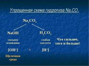 Упрощенная схема гидролиза Na2CO3 Na2CO3  NaOHH2CO3 сильное основани
