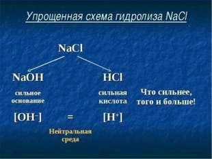 Упрощенная схема гидролиза NaCl NaCl  NaOHHCl сильное основаниесил