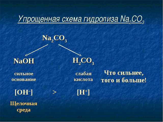 Упрощенная схема гидролиза Na2CO3 Na2CO3  NaOHH2CO3 сильное основани...