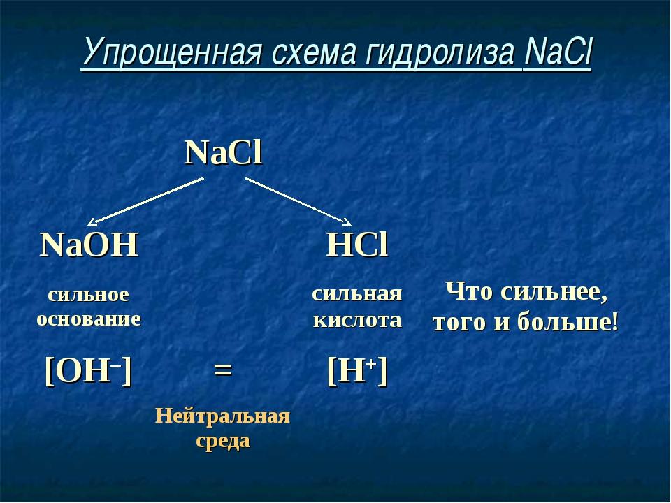 Упрощенная схема гидролиза NaCl NaCl  NaOHHCl сильное основаниесил...
