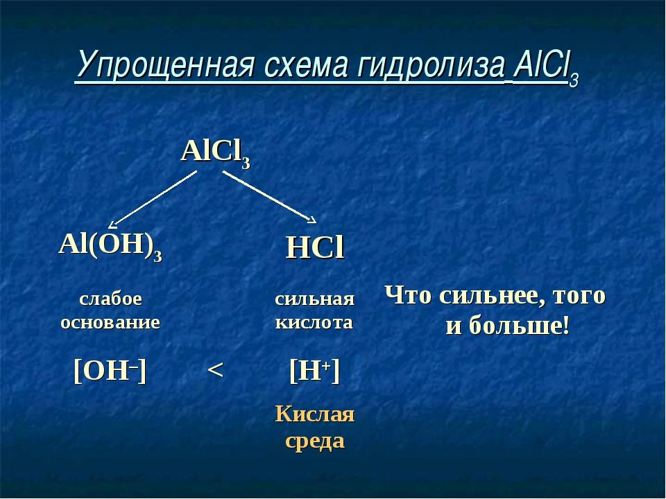 Упрощенная схема гидролиза AlCl3 AlCl3  Al(OH)3HCl слабое основание...
