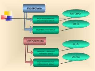 ЭЛЕКТРОЛИТЫ НЕЭЛЕКТРОЛИТЫ вещества с ковалентной сильнополярной связью вещест