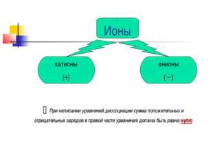 Ионы катионы (+) анионы (─) При написании уравнений диссоциации сумма положит