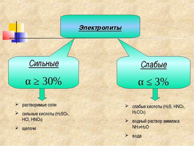 Сильные α ≥ 30% Слабые α ≤ 3% Электролиты растворимые соли сильные кислоты (H...