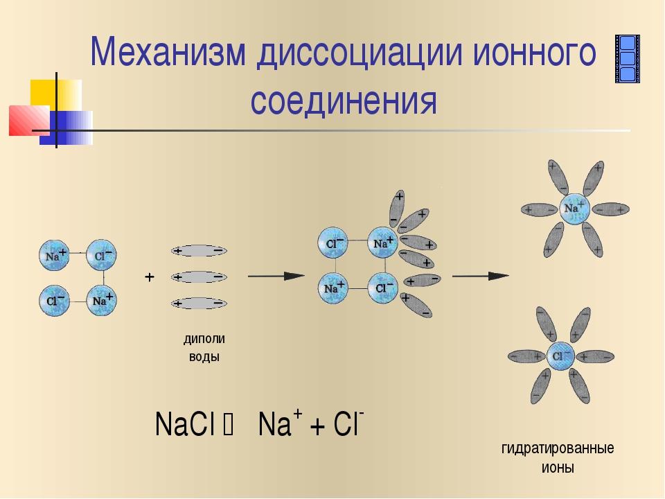 Механизм диссоциации ионного соединения NaCl  Na+ + Cl- гидратированные ионы...